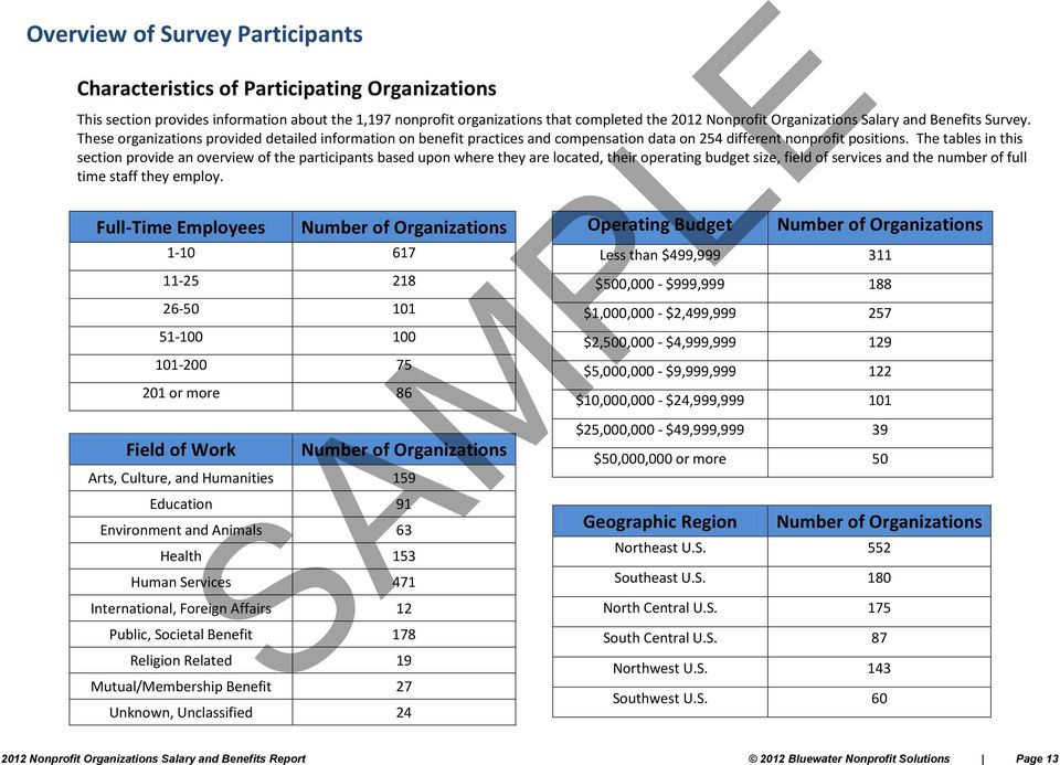 The tables in this section provide an overview of the participants based upon where they are located, their operating budget size, field of services and the number of full time staff they employ.