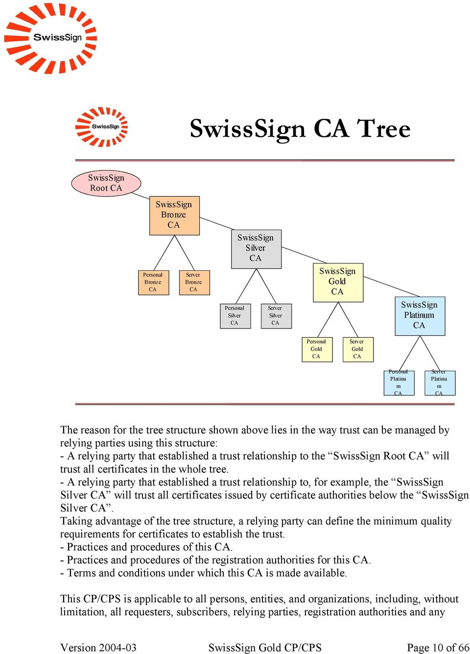 relying party that established a trust relationship to the SwissSign Root CA will trust all certificates in the whole tree.