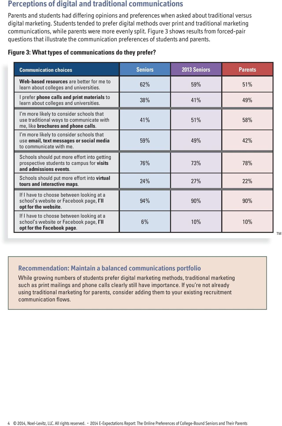 Figure 3 shows results from forced-pair questions that illustrate the communication preferences of students and parents. Figure 3: What types of communications do they prefer?