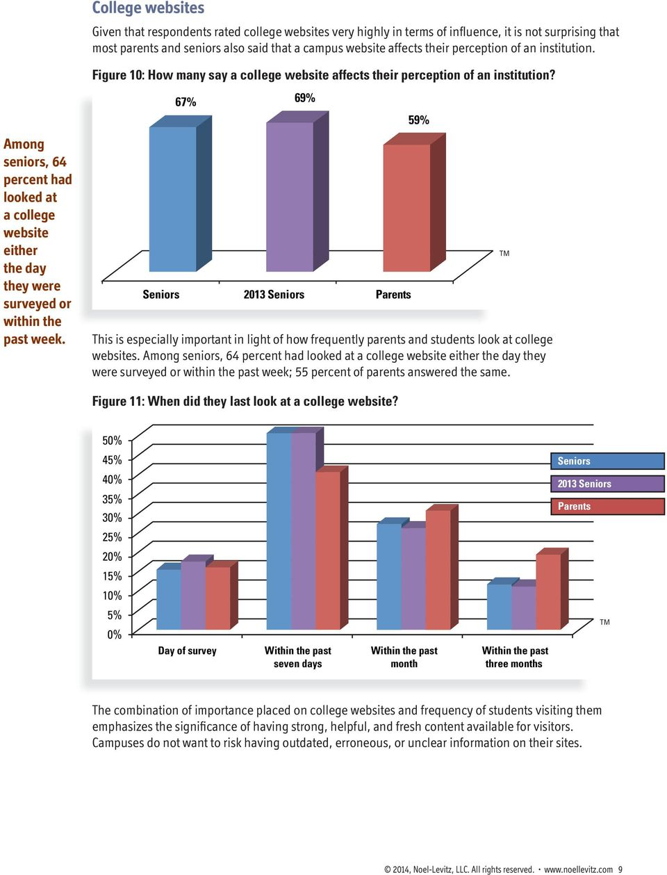 Figure 10: How many say a college website affects their perception of an institution?