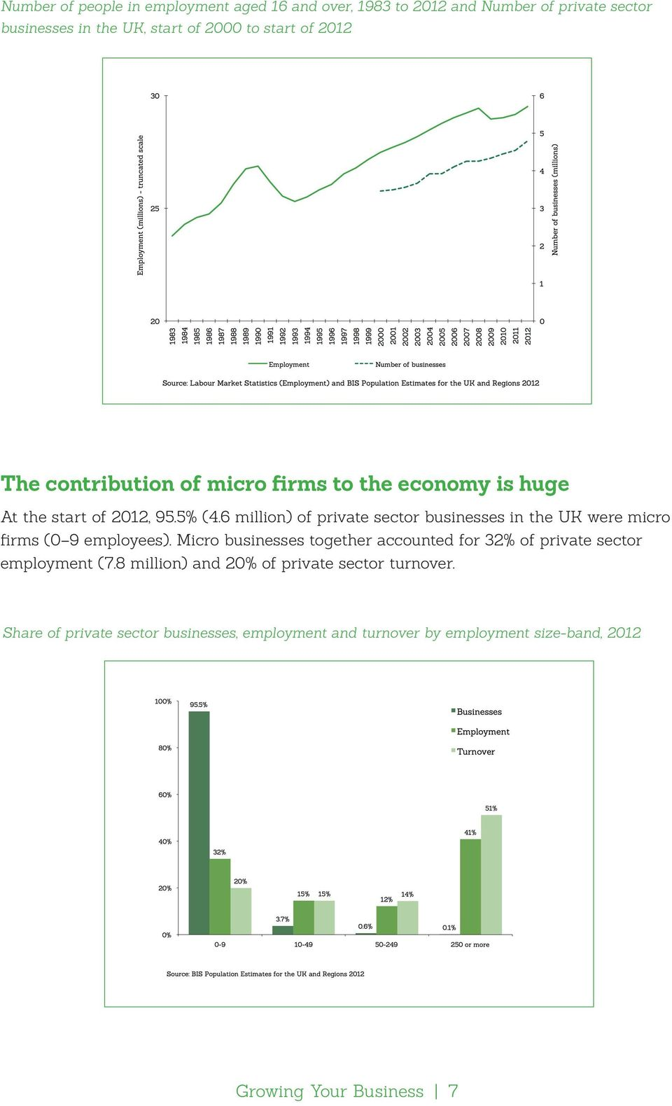 6 million) of private sector businesses in the UK were micro firms (0 9 employees).