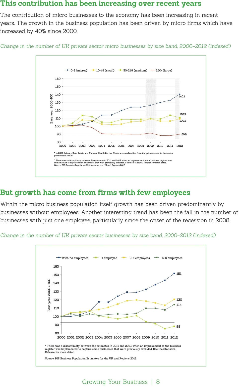 Change in the number of UK private sector micro businesses by size band, 2000 2012 (indexed) But growth has come from firms with few employees Within the micro business population itself