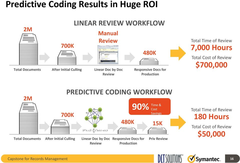Linear Doc by Doc Review 480K Responsive Docs for Production 90% Time & Cost Savings 15K Priv Review Total Time of Review 7,000