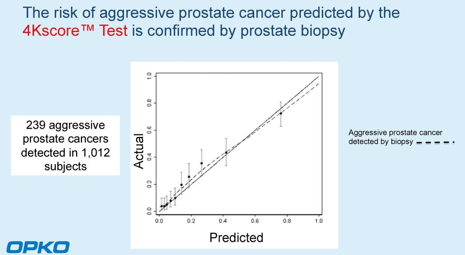 aggressive prostate cancers detected in 1,012 subjects