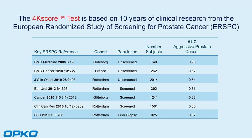 90 BMC Cancer 2010 10:635 France Unscreened 262 0.87 J Clin Oncol 2010 28:2493 Rotterdam Unscreened 2914 0.