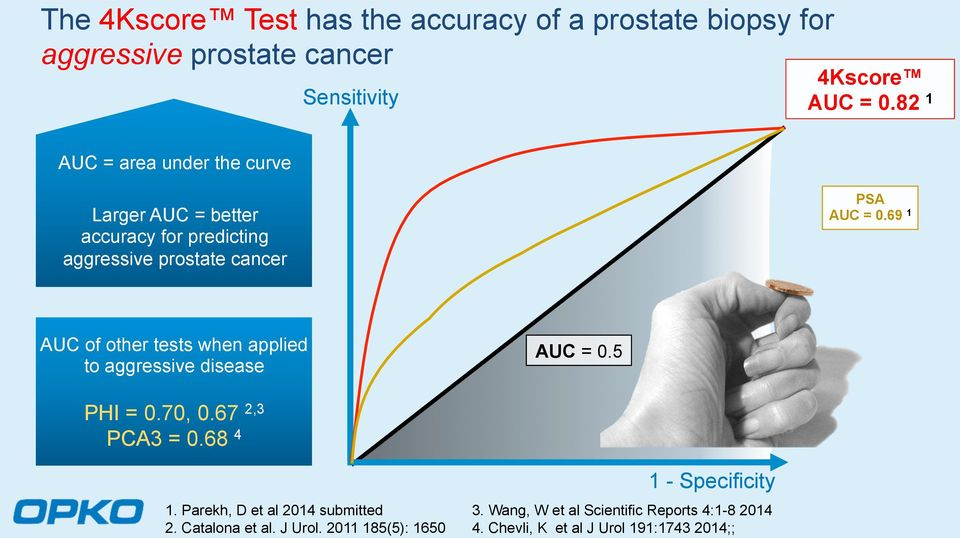 69 1 AUC of other tests when applied to aggressive disease AUC = 0.5 PHI = 0.70, 0.67 2,3 PCA3 = 0.68 4 1.