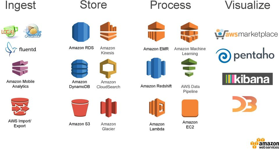 DynamoDB Amazon CloudSearch Amazon Redshift AWS Data Pipeline