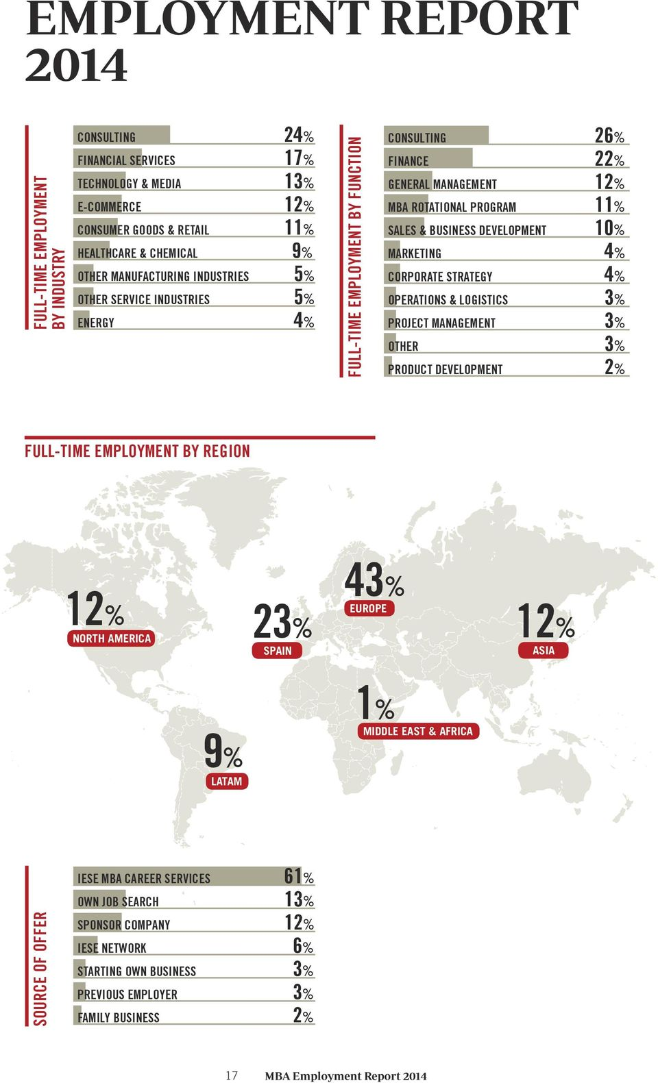 DEVELOPMENT 10% MARKETING 4% CORPORATE STRATEGY 4% OPERATIONS & LOGISTICS 3% PROJECT MANAGEMENT 3% OTHER 3% PRODUCT DEVELOPMENT 2% FULL-TIME EMPLOYMENT BY REGION 12% NORTH AMERICA 23% SPAIN 43%