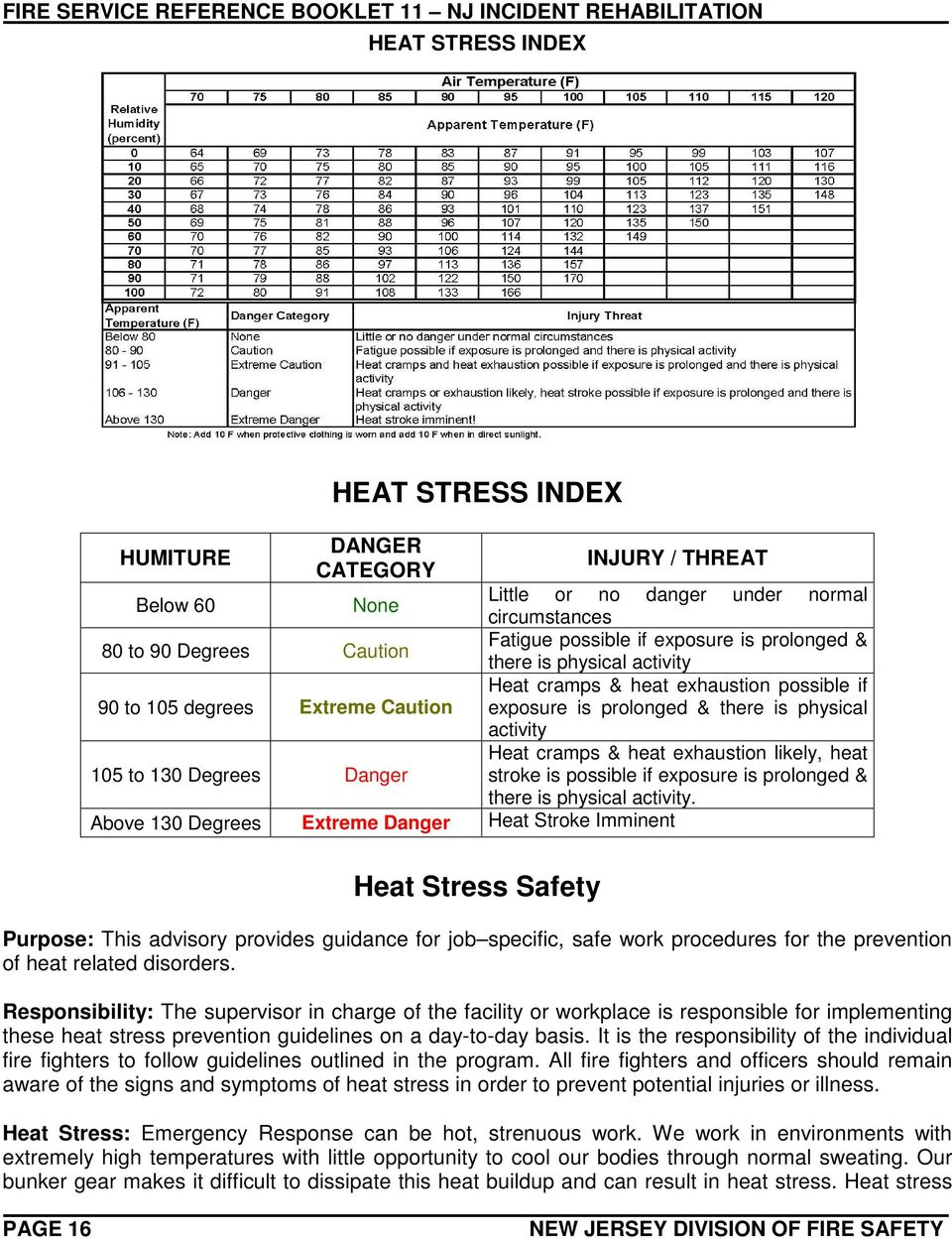 cramps & heat exhaustion likely, heat stroke is possible if exposure is prolonged & there is physical activity.