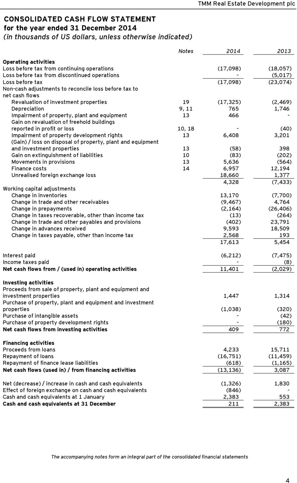 plant and equipment 13 466 - Gain on revaluation of freehold buildings reported in profit or loss 10, 18 - (40) Impairment of property development rights 13 6,408 3,201 (Gain) / loss on disposal of