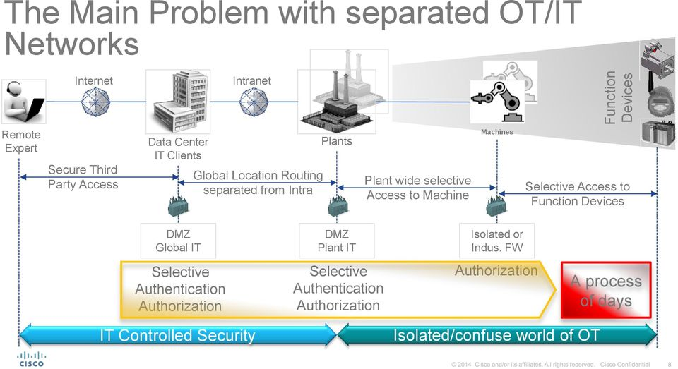Selective Access to Function Devices DMZ Global IT DMZ Plant IT Isolated or Indus.