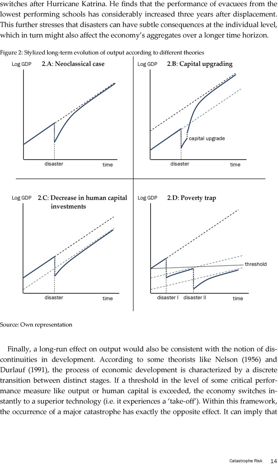 Figure 2: Stylized long-term evolution of output according to different theories Log GDP 2.A: Neoclassical case Log GDP 2.B: Capital upgrading capital upgrade disaster time disaster time Log GDP 2.