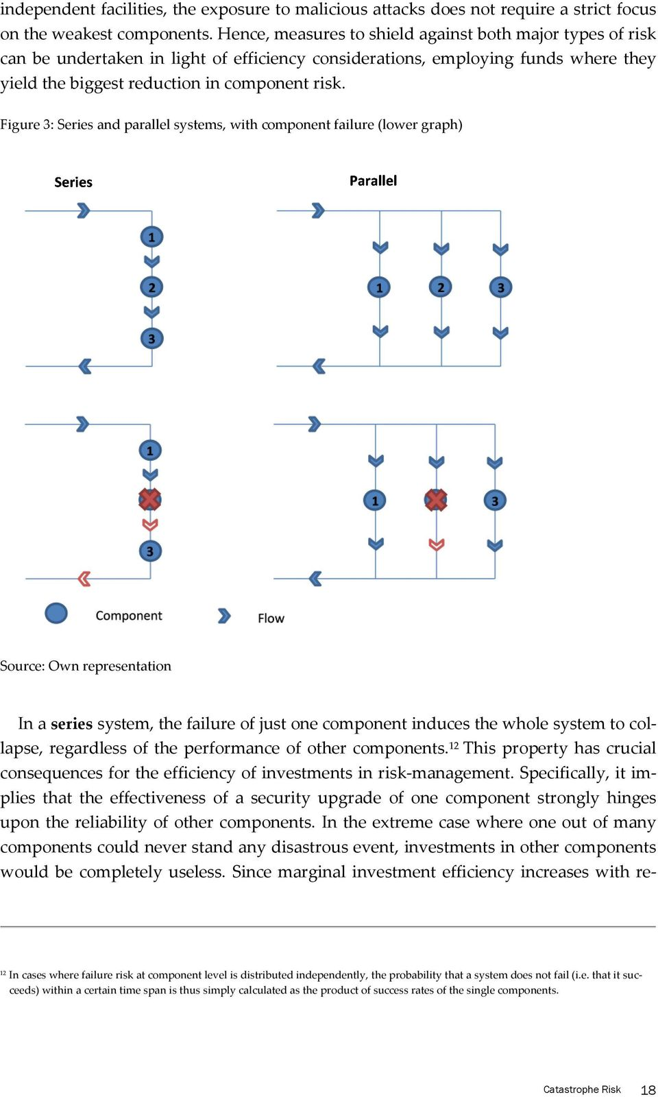 Figure 3: Series and parallel systems, with component failure (lower graph) Source: Own representation In a series system, the failure of just one component induces the whole system to collapse,