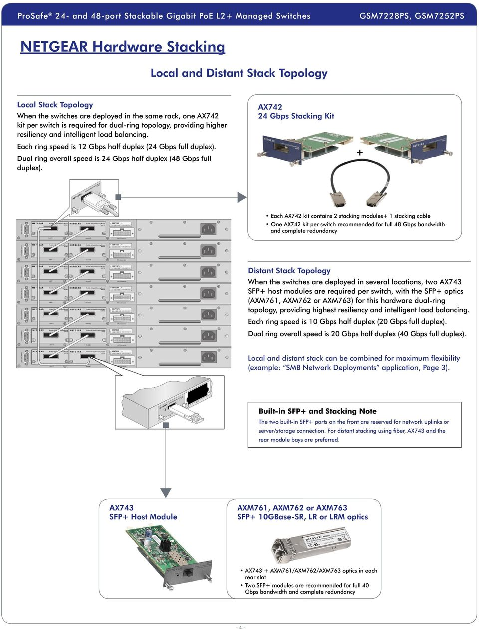 AX742 24 Gbps Stacking Kit + Each AX742 kit contains 2 stacking modules+ 1 stacking cable One AX742 kit per switch recommended for full 48 Gbps bandwidth and complete redundancy Distant Stack