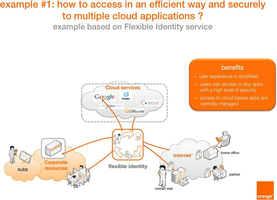 services users can access to any apps with a high level of security access to cloud based apps