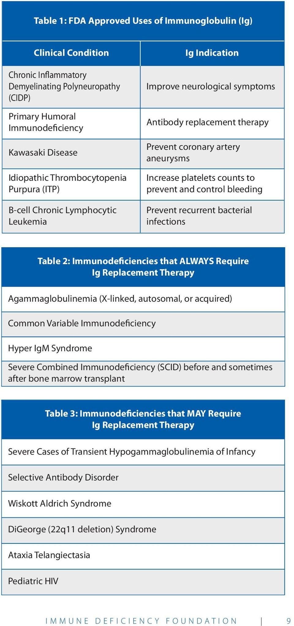to prevent and control bleeding Prevent recurrent bacterial infections Table 2: Immunodeficiencies that ALWAYS Require Ig Replacement Therapy Agammaglobulinemia (X-linked, autosomal, or acquired)