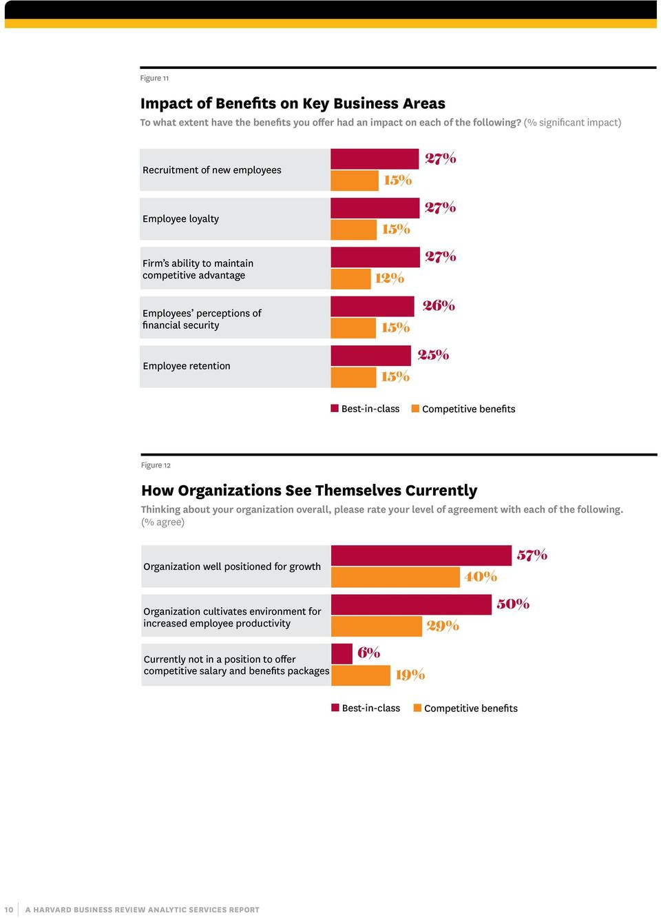 15% 27% 27% 27% 26% 25% Best-in-class Competitive benefits Figure 12 How Organizations See Themselves Currently Thinking about your organization overall, please rate your level of agreement with each