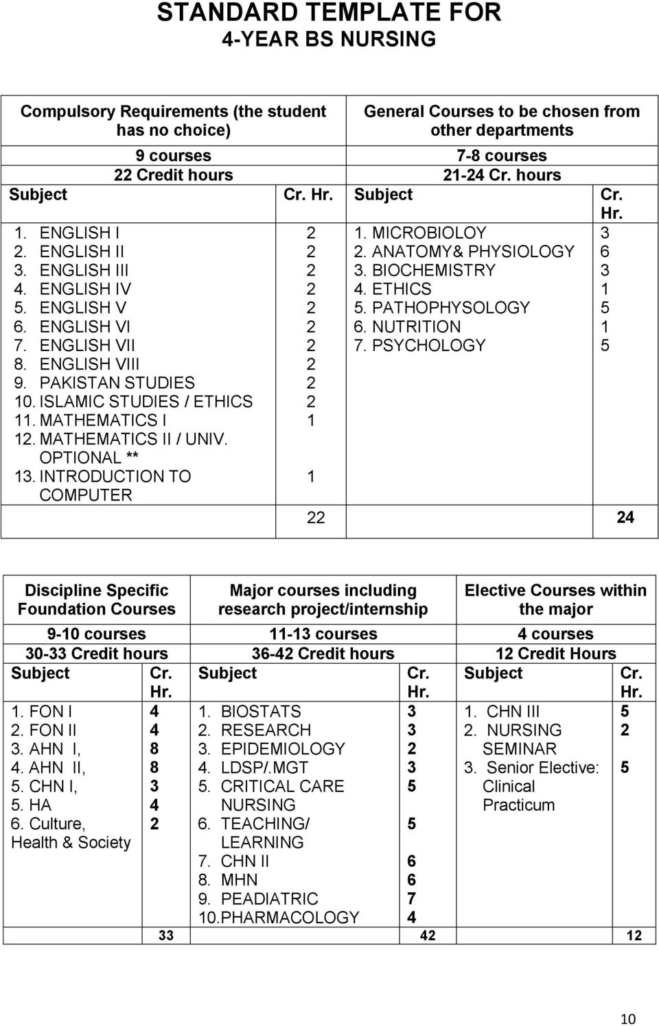 ISLAMIC STUDIES / ETHICS 11. MATHEMATICS I 12. MATHEMATICS II / UNIV. OPTIONAL ** 13. INTRODUCTION TO COMPUTER 2 2 2 2 2 2 2 2 2 2 1 1 1. MICROBIOLOY 2. ANATOMY& PHYSIOLOGY 3. BIOCHEMISTRY 4.