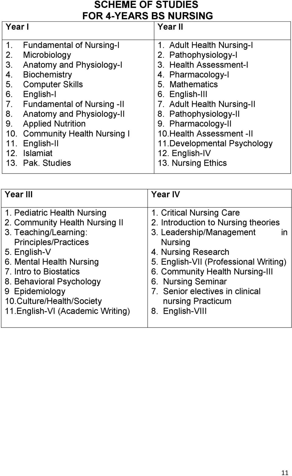 Pathophysiology-I 3. Health Assessment-I 4. Pharmacology-I 5. Mathematics 6. English-III 7. Adult Health Nursing-II 8. Pathophysiology-II 9. Pharmacology-II 10.Health Assessment -II 11.