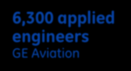 Exposure Temperature Minds & Machines at GE Aviation Analytics 1,000+ software engineers GE Software COE +