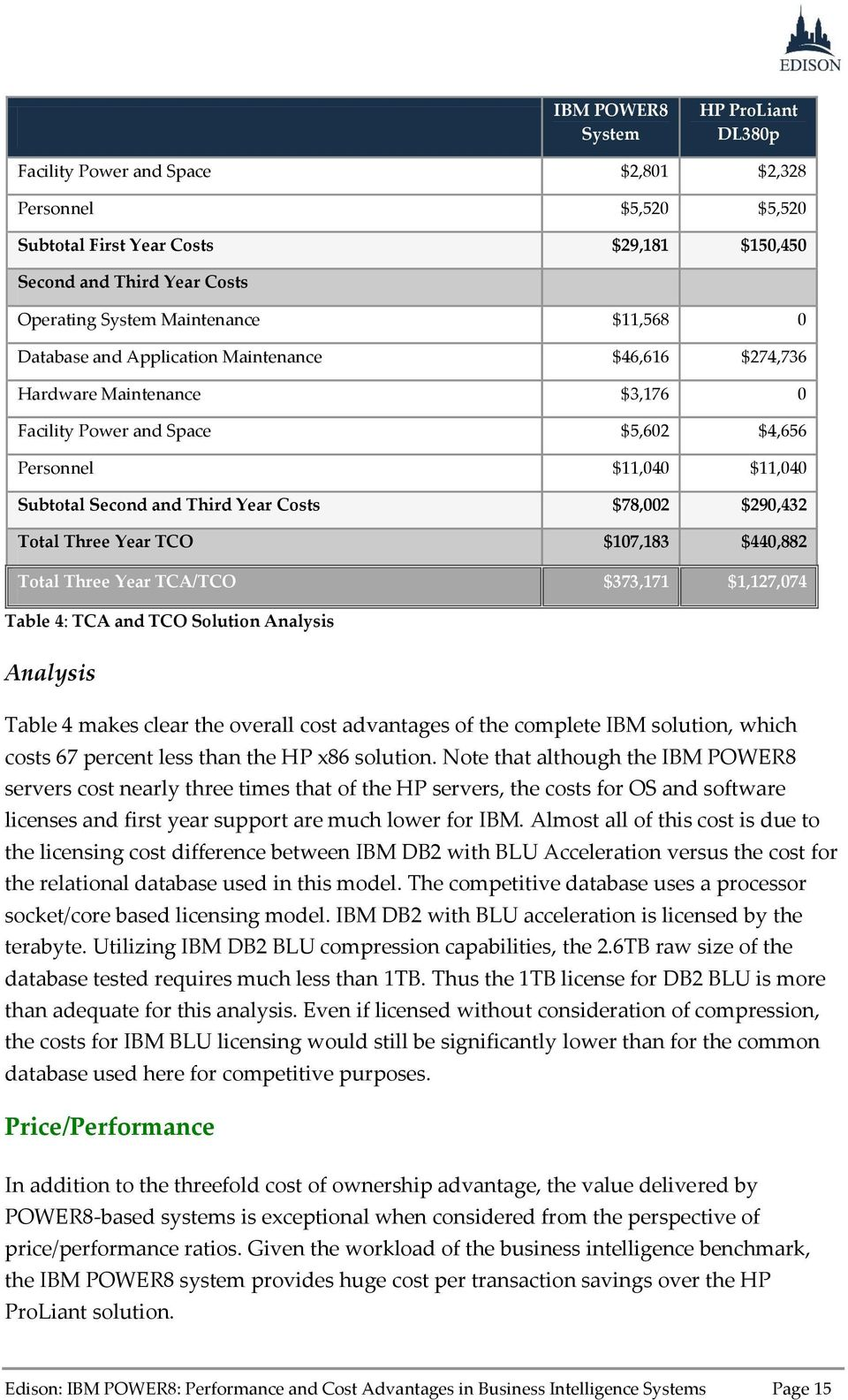 $78,002 $290,432 Total Three Year TCO $107,183 $440,882 Total Three Year TCA/TCO $373,171 $1,127,074 Table 4: TCA and TCO Solution Analysis Analysis Table 4 makes clear the overall cost advantages of