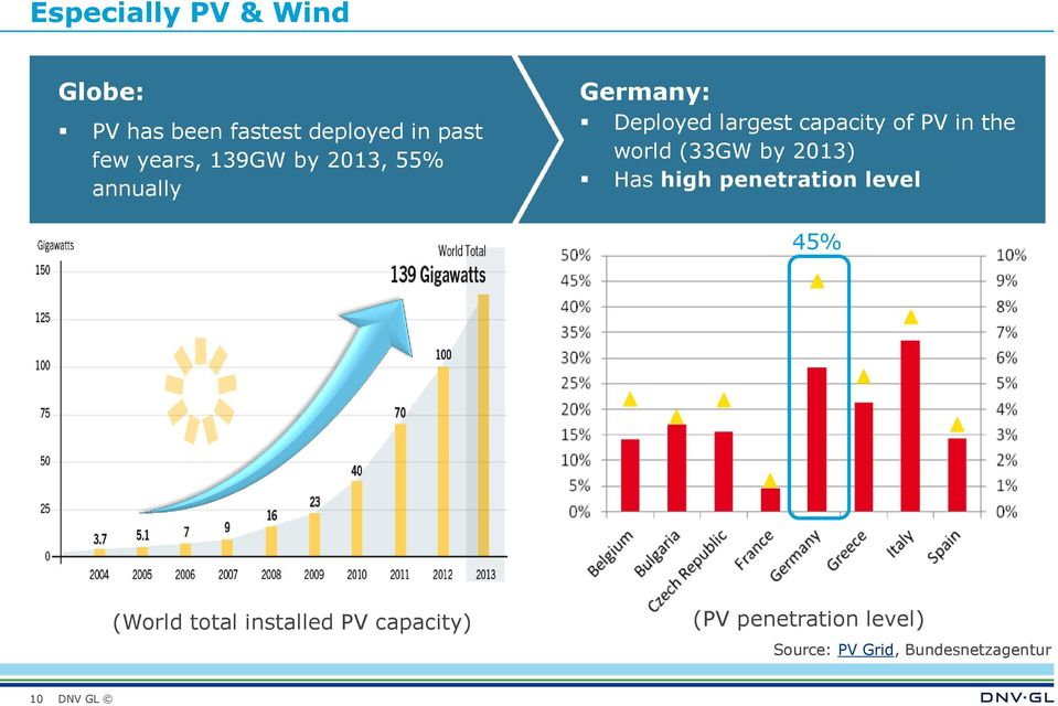 PV in the world (33GW by 2013) Has high penetration level 45% (World total