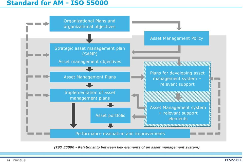 relevant support Implementation of asset management plans Asset portfolio Asset Management system + relevant support