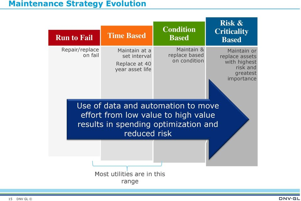 Maintain or replace assets with highest risk and greatest importance Use of data and automation to move