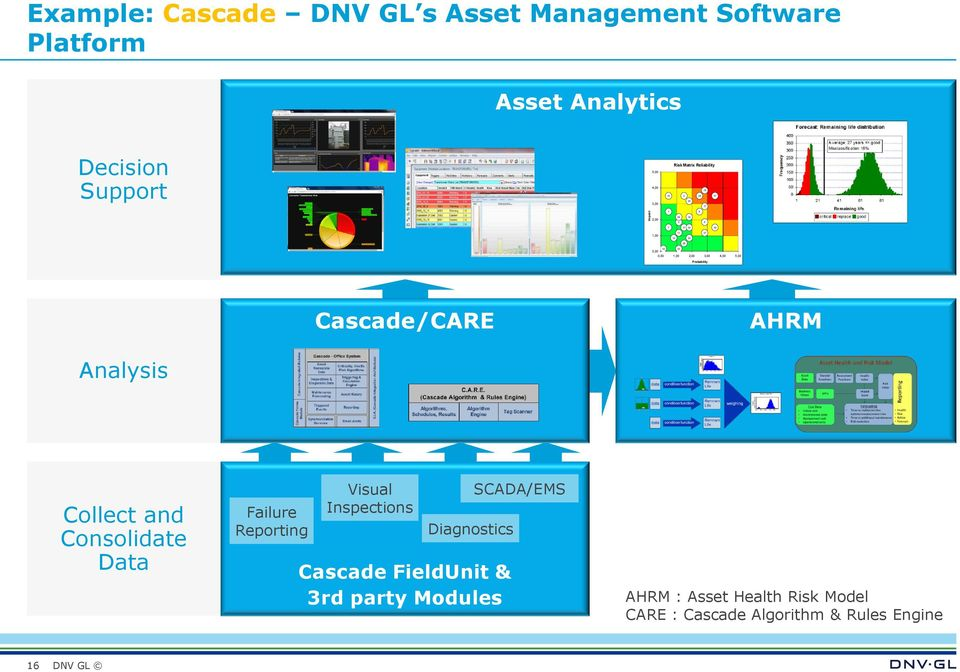 4,00 5,00 Probability Cascade/CARE AHRM Analysis Collect and Consolidate Data Failure Reporting Visual Inspections