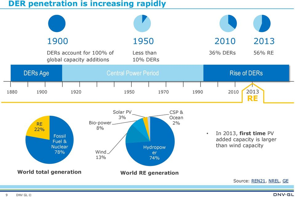 RE 22% Fossil Fuel & Nuclear 78% Bio-power 8% Wind 13% Solar PV 3% Hydropow er 74% CSP & Ocean 2% In 2013, first