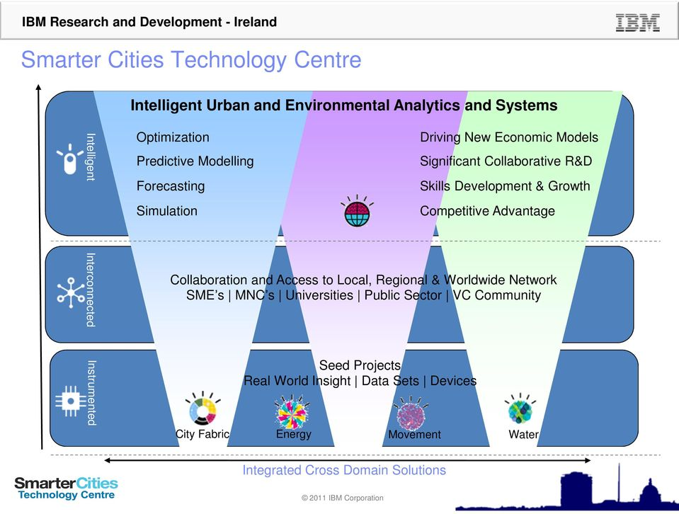 World Insight Data Sets Devices Driving New Economic Models Significant Collaborative R&D Skills Development & Growth Competitive Advantage Collaboration and Access to Local,