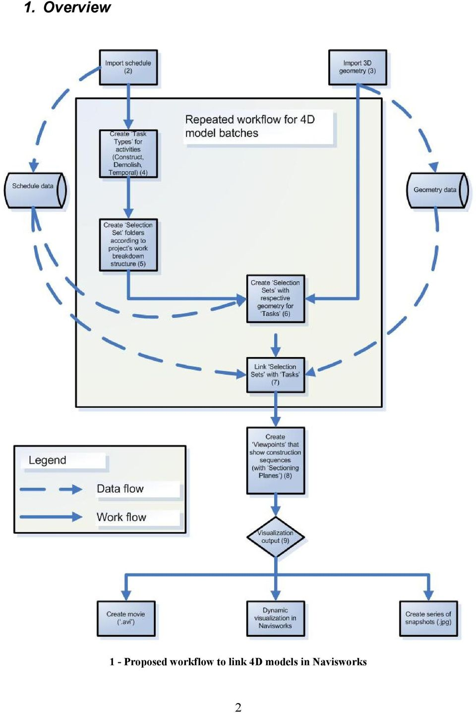 workflow to link