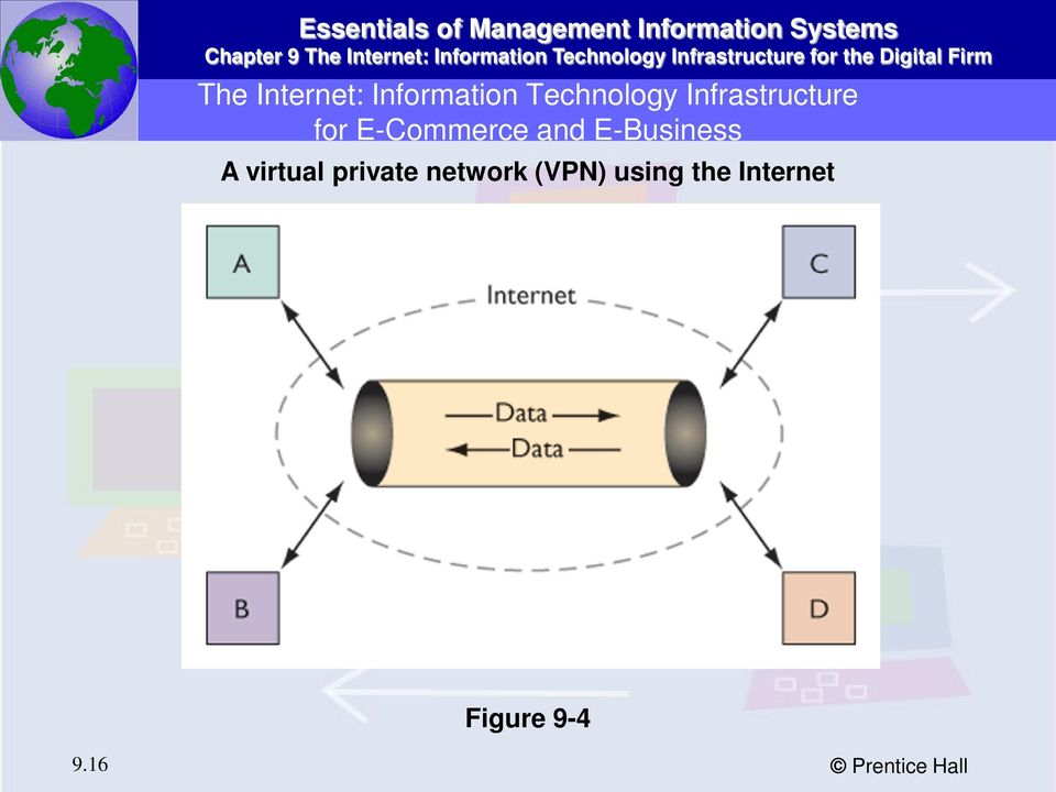 E-Business A virtual private network