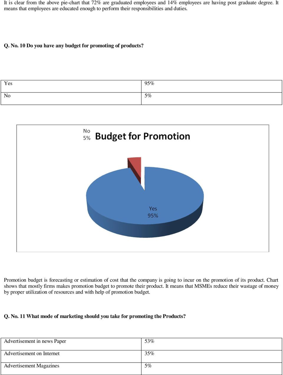 Yes 95% No 5% Promotion budget is forecasting or estimation of cost that the company is going to incur on the promotion of its product.