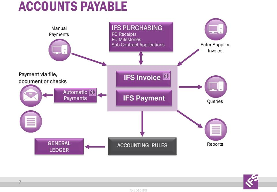 Payment via file, document or checks Automatic Payments IFS