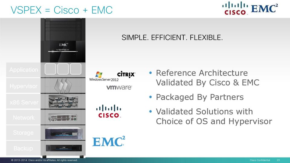 Architecture Validated By Cisco & EMC Packaged By Partners