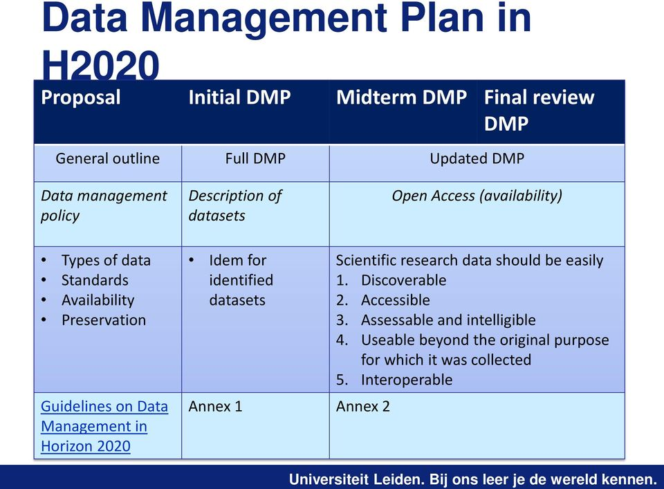 on Data Management in Horizon 2020 Idem for identified datasets Annex 1 Annex 2 Scientific research data should be easily 1.