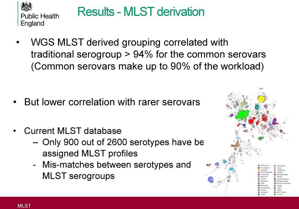 But lower correlation with rarer serovars Current MLST database Only 900 out of 2600
