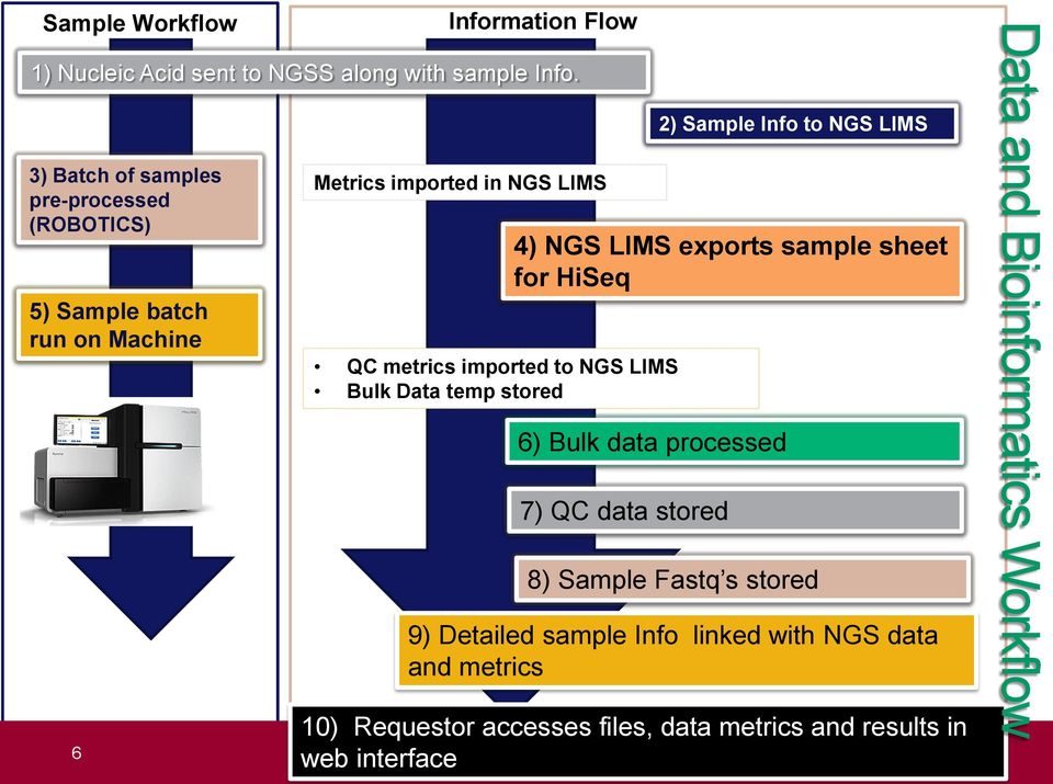 LIMS Bulk Data temp stored 2) Sample Info to NGS LIMS 4) NGS LIMS exports sample sheet for HiSeq 6) Bulk data processed 7) QC data
