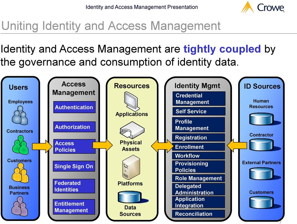 Entitlement Management Resources Applications Physical Assets Platforms Data Sources Identity Mgmt Credential Management Self Service Profile Management