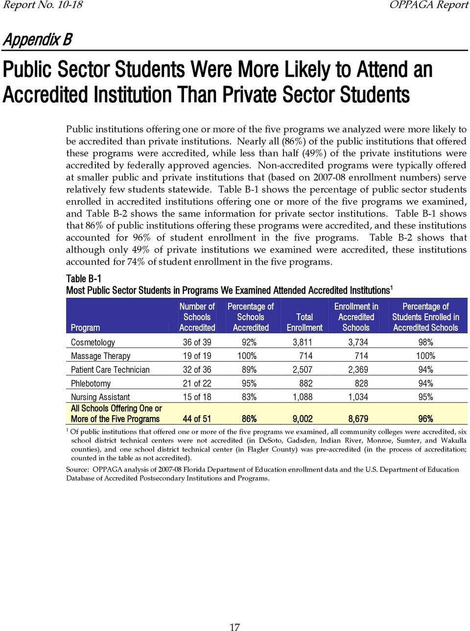 we analyzed were more likely to be accredited than private institutions.