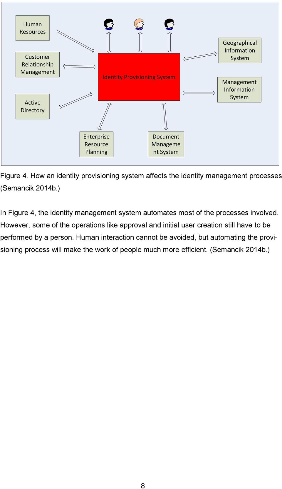 ) In Figure 4, the identity management system automates most of the processes involved.