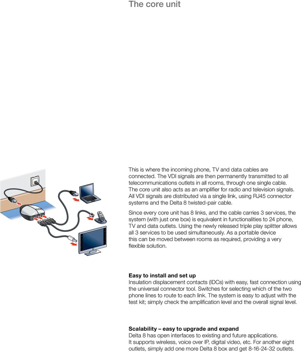 All VDI signals are distributed via a single link, using RJ45 connector systems and the Delta 8 twisted-pair cable.