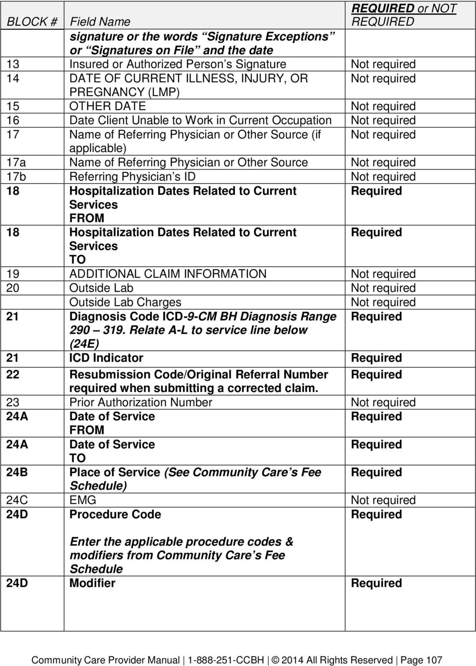 required applicable) 17a Name of Referring Physician or Other Source Not required 17b Referring Physician s ID Not required 18 Hospitalization Dates Related to Current Required Services FROM 18