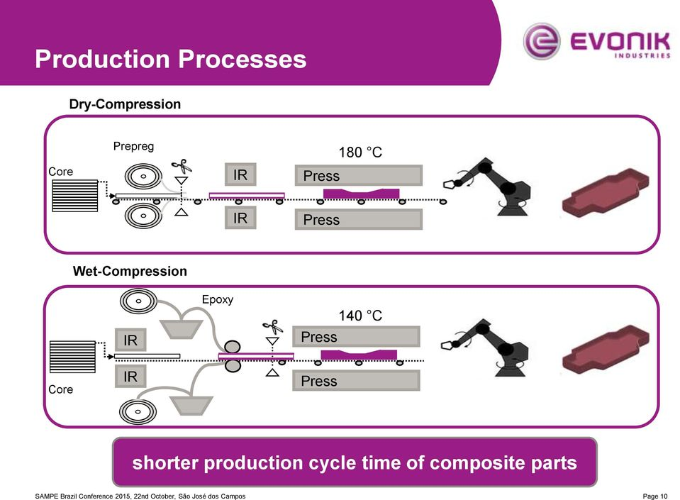 Press shorter production cycle time of composite parts SAMPE