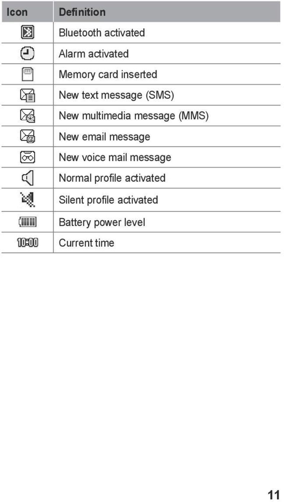 (MMS) New email message New voice mail message Normal profile