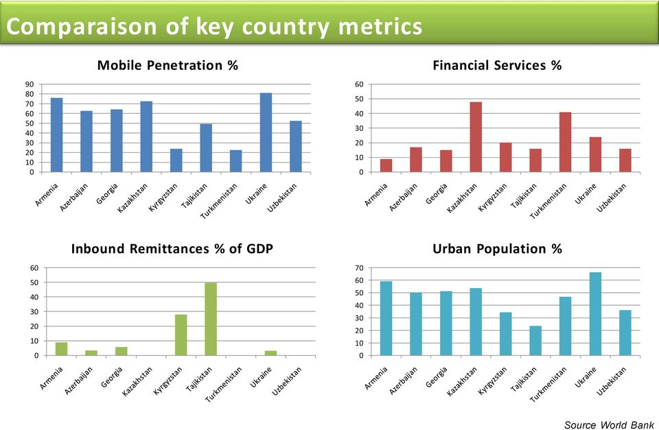 30 20 10 0 Inbound Remittances % of GDP Urban Population %