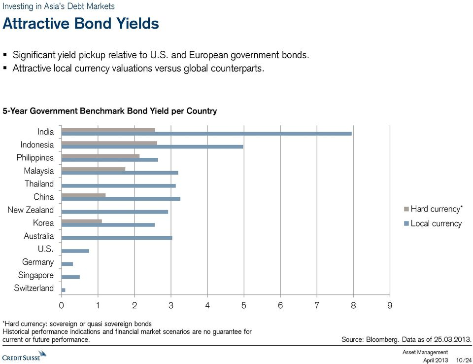 5-Year Government Benchmark Bond Yield per Country India Indonesia Philippines Malaysia Thailand China New Zealand Korea Australia U.S.