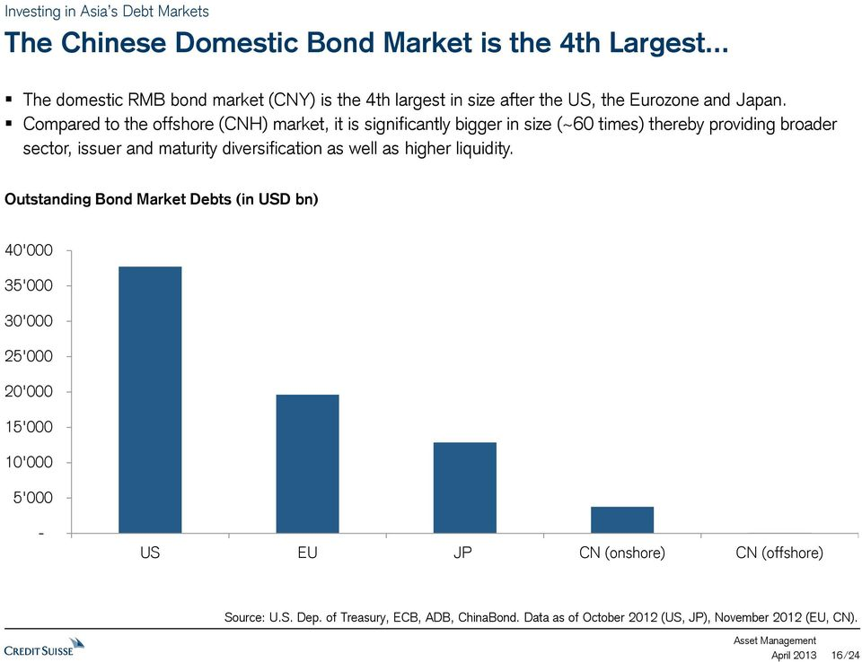 Compared to the offshore (CNH) market, it is significantly bigger in size (~60 times) thereby providing broader sector, issuer and maturity