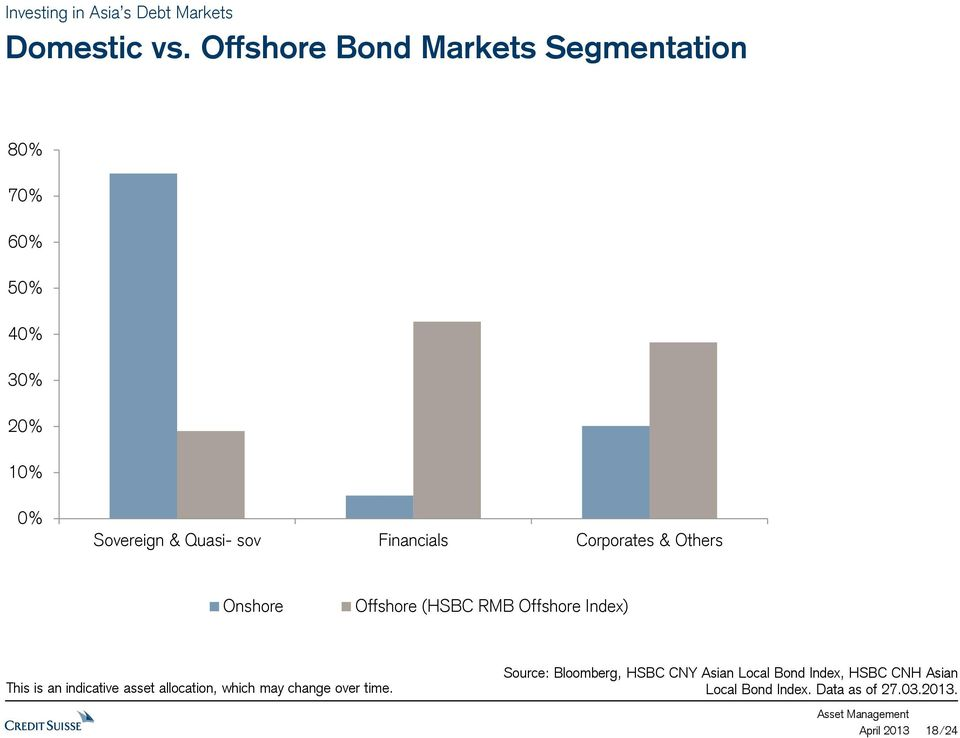 Financials Corporates & Others Onshore Offshore (HSBC RMB Offshore Index) This is an